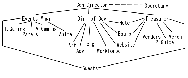 No Brand Con Staff structure